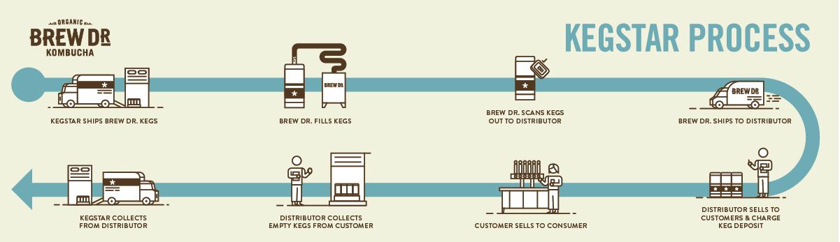 BrewDr-Process-infograph